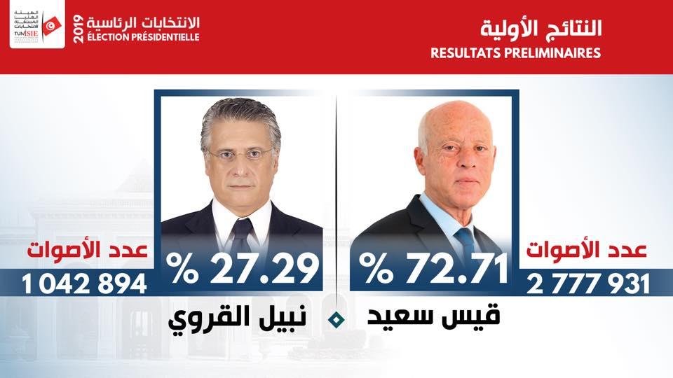 نتائج الانتخابات الرئاسية
